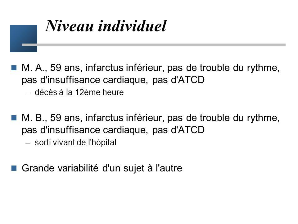 Niveau individuel M. A., 59 ans, infarctus inférieur, pas de trouble du rythme, pas d insuffisance cardiaque, pas d ATCD.
