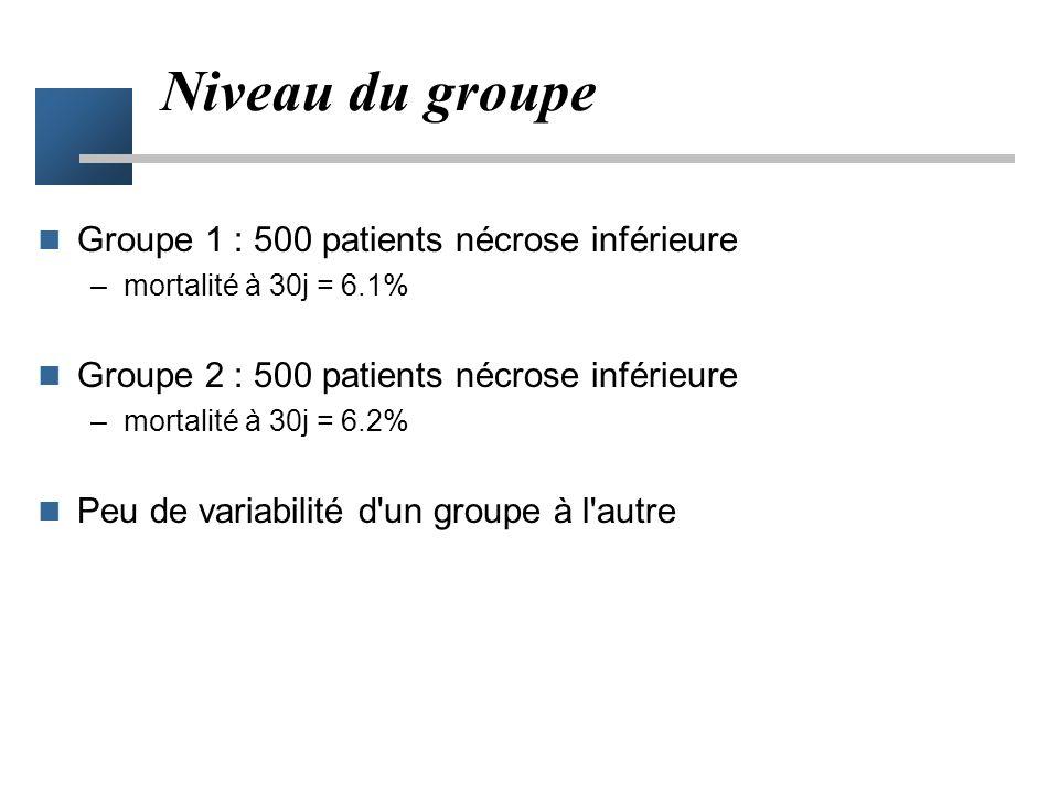 Niveau du groupe Groupe 1 : 500 patients nécrose inférieure