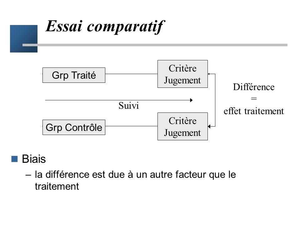 Essai comparatif Biais Critère Jugement Grp Traité Différence =
