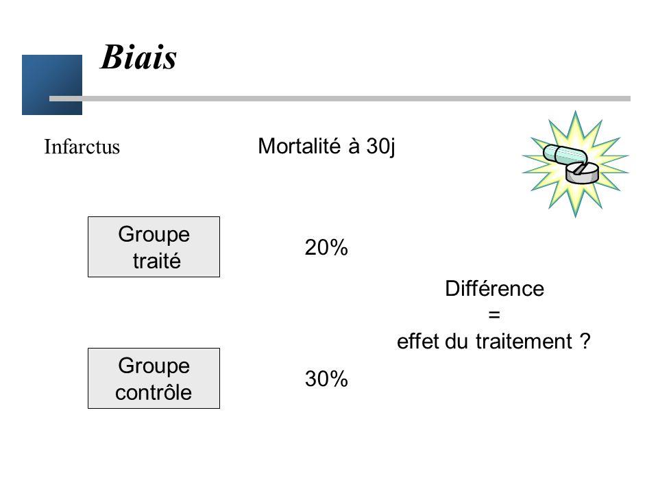 Biais Infarctus Mortalité à 30j Groupe traité 20% Différence =
