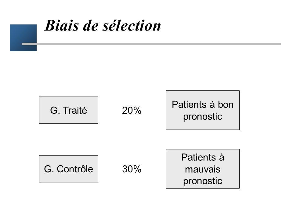 Biais de sélection Patients à bon pronostic G. Traité 20%