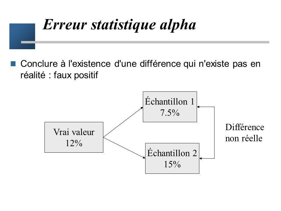 Erreur statistique alpha