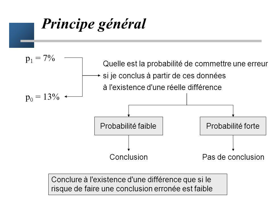 Principe général p1 = 7% p0 = 13%