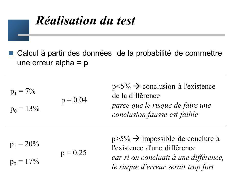 Réalisation du testCalcul à partir des données de la probabilité de commettre une erreur alpha = p.