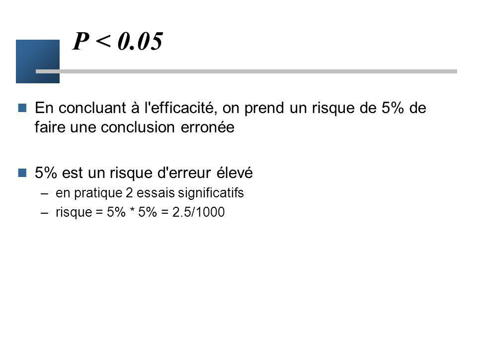 P < 0.05En concluant à l efficacité, on prend un risque de 5% de faire une conclusion erronée. 5% est un risque d erreur élevé.