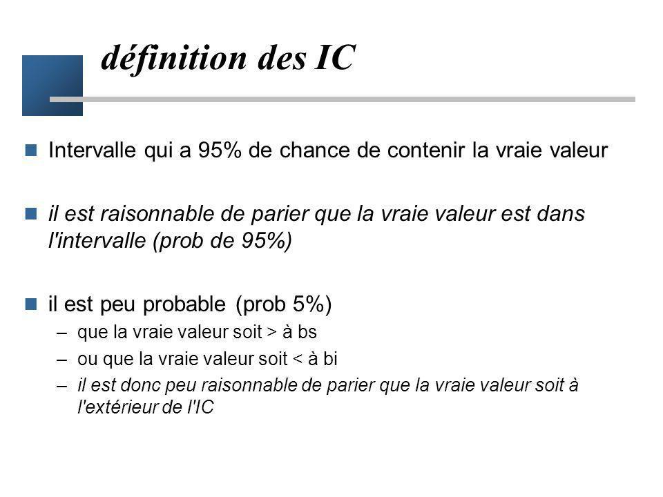 définition des IC Intervalle qui a 95% de chance de contenir la vraie valeur.