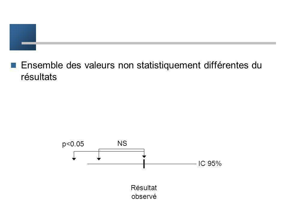 Ensemble des valeurs non statistiquement différentes du résultats