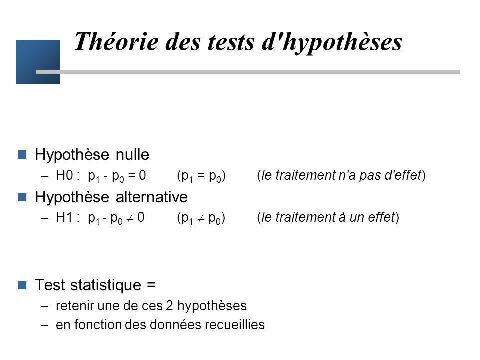 Théorie des tests d hypothèses