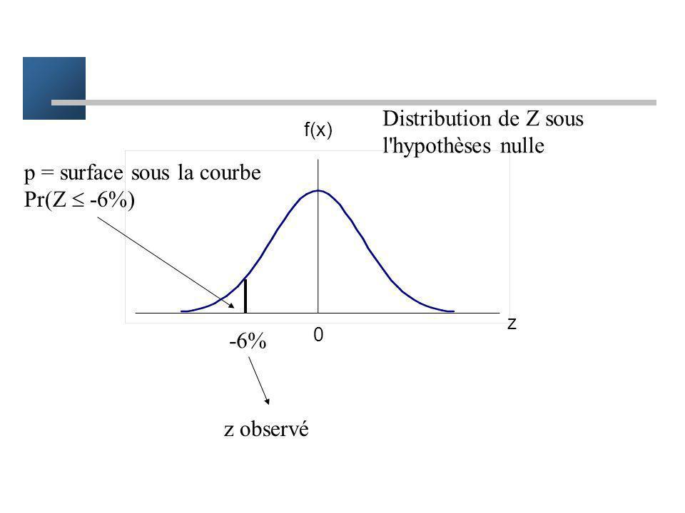 Distribution de Z sous l hypothèses nulle