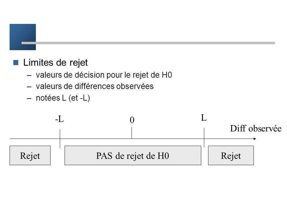 Limites de rejet -L L Diff observée Rejet PAS de rejet de H0 Rejet