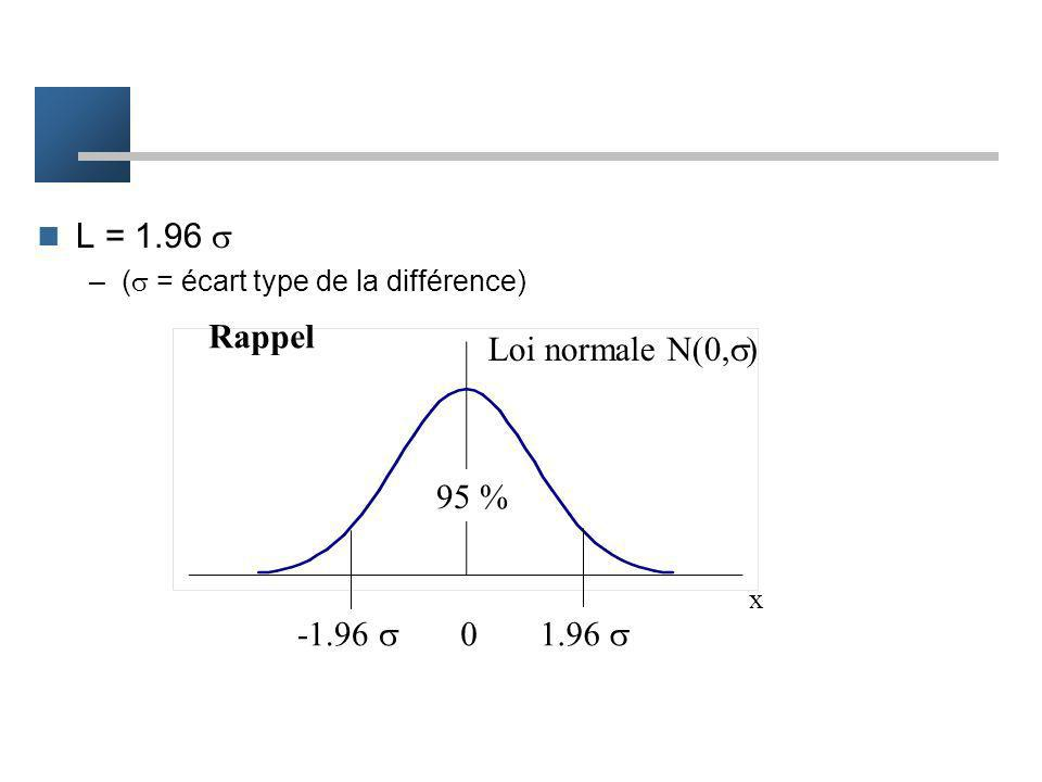 L = 1.96  Rappel Loi normale N(0,) 95 % -1.96  1.96 