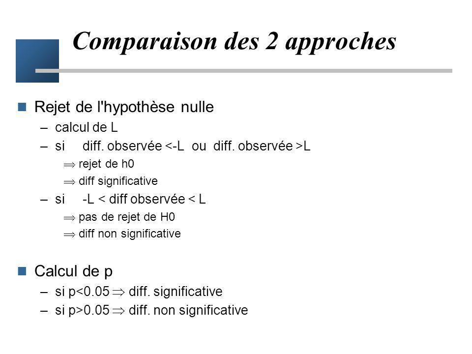 Comparaison des 2 approches