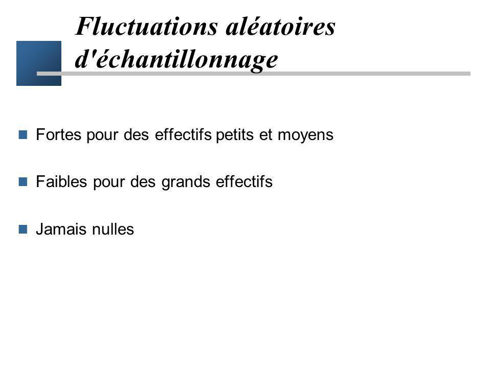 Fluctuations aléatoires d échantillonnage