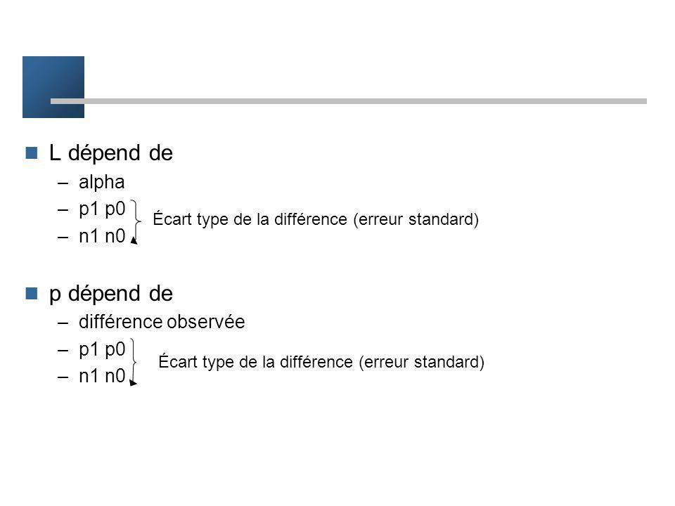 L dépend de p dépend de alpha p1 p0 n1 n0 différence observée
