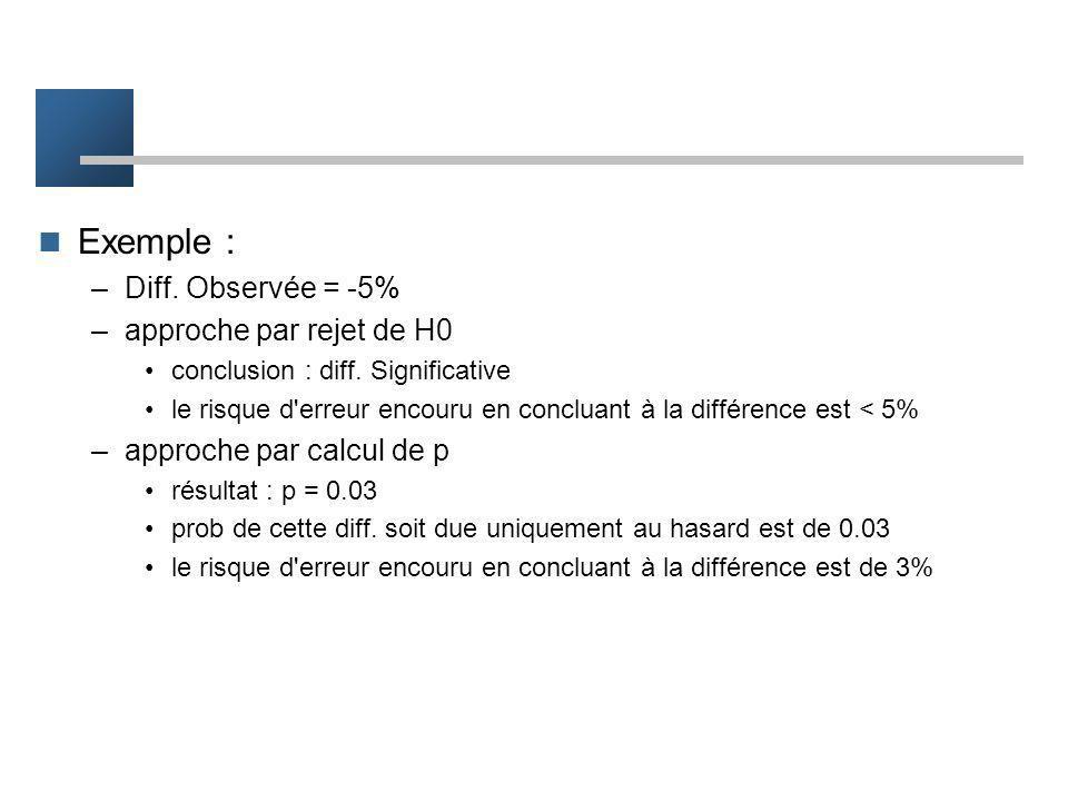 Exemple : Diff. Observée = -5% approche par rejet de H0