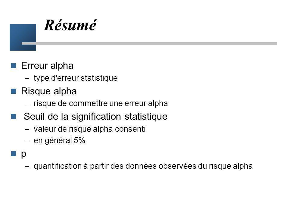 Résumé Erreur alpha Risque alpha Seuil de la signification statistique