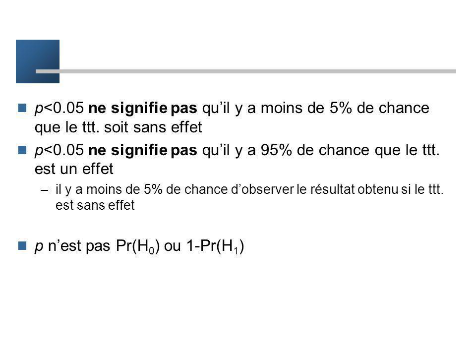 p n'est pas Pr(H0) ou 1-Pr(H1)