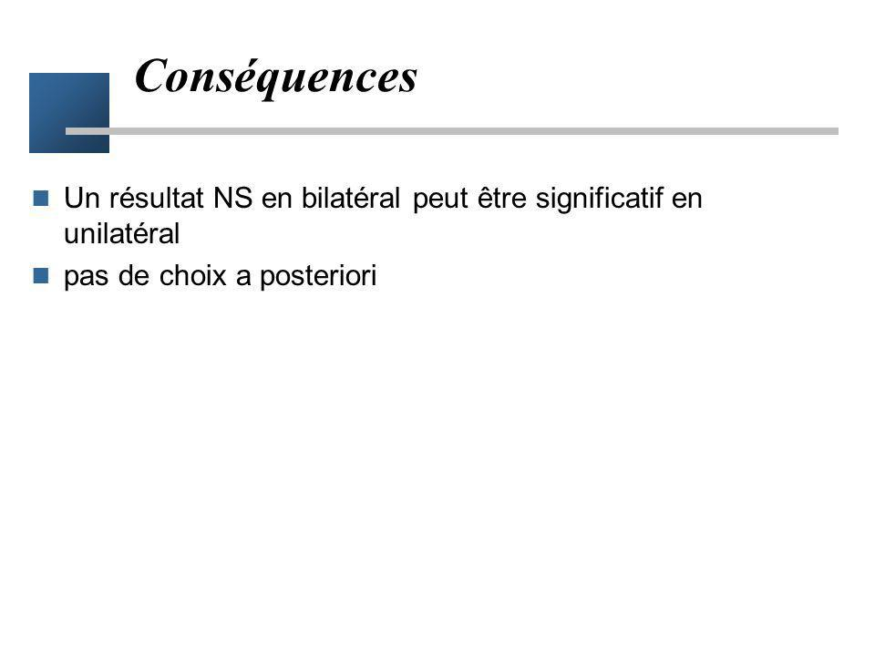 Conséquences Un résultat NS en bilatéral peut être significatif en unilatéral.