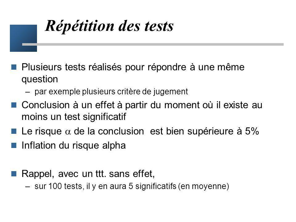 Répétition des tests Plusieurs tests réalisés pour répondre à une même question. par exemple plusieurs critère de jugement.