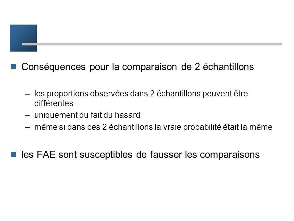 Conséquences pour la comparaison de 2 échantillons