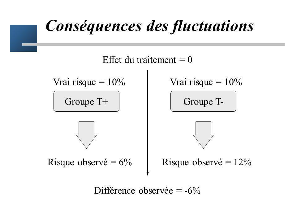 Conséquences des fluctuations