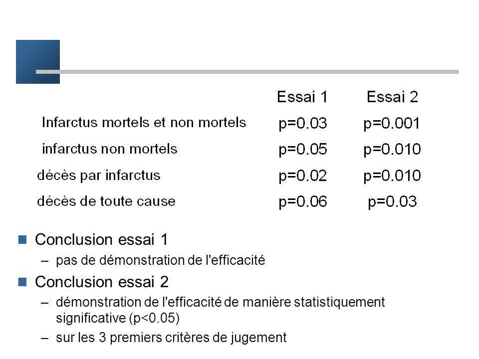 Conclusion essai 1 Conclusion essai 2