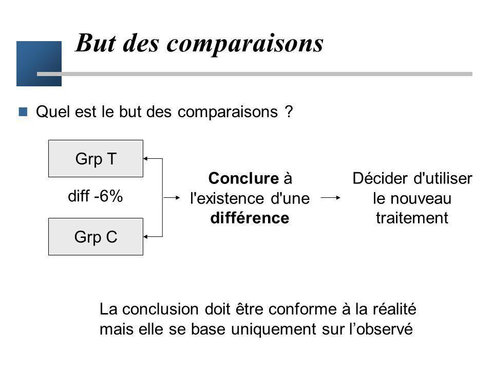 But des comparaisons Quel est le but des comparaisons Grp T