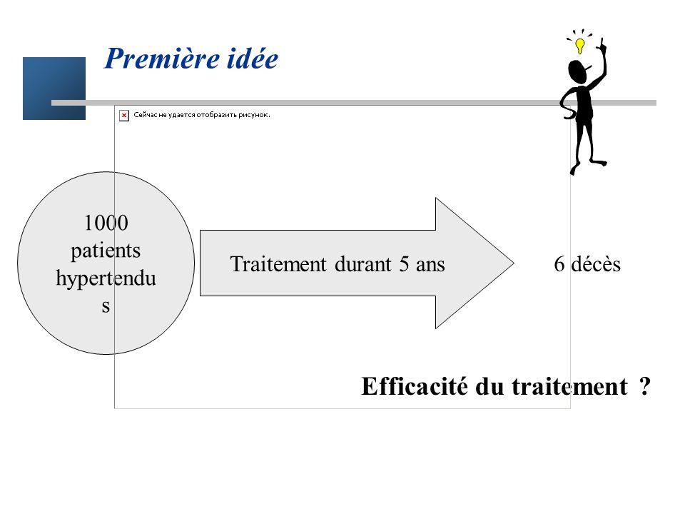 Première idée Efficacité du traitement 1000 patients hypertendus