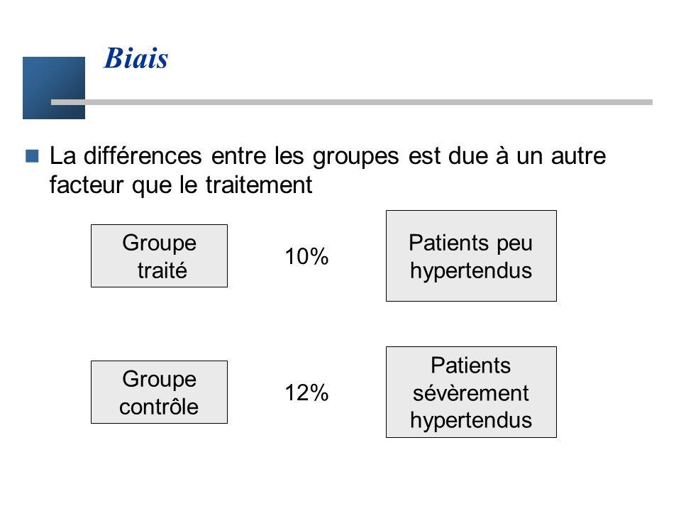 BiaisLa différences entre les groupes est due à un autre facteur que le traitement. Patients peu hypertendus.