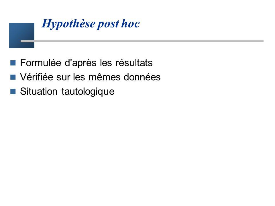 Hypothèse post hoc Formulée d après les résultats