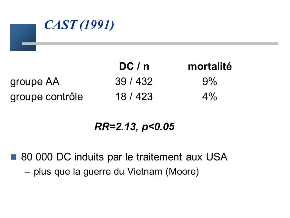 CAST (1991) DC / n mortalité groupe AA 39 / 432 9%