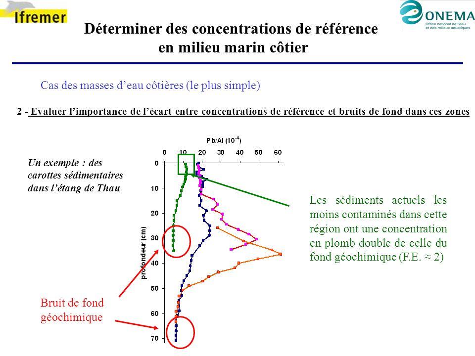 Déterminer des concentrations de référence