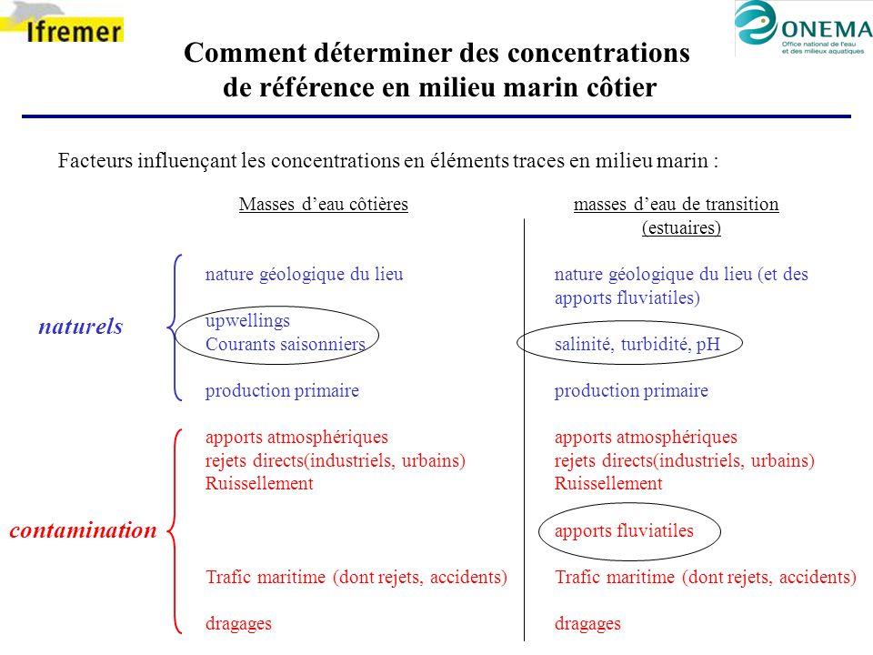 Comment déterminer des concentrations