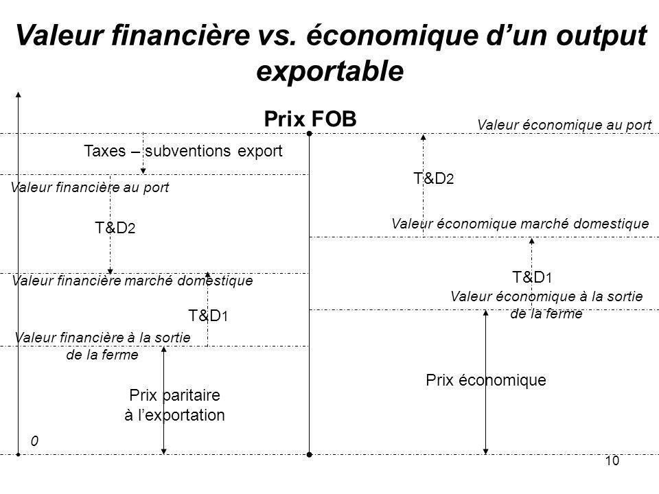 Valeur financière vs. économique d'un output exportable