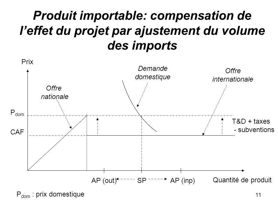Produit importable: compensation de l'effet du projet par ajustement du volume des imports