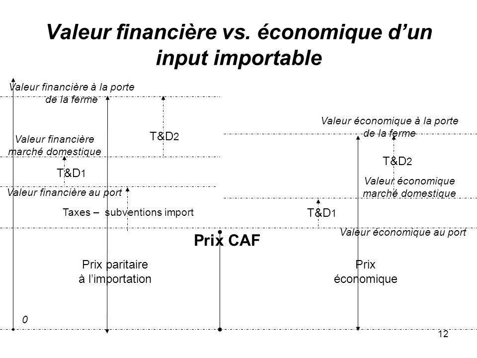 Valeur financière vs. économique d'un input importable