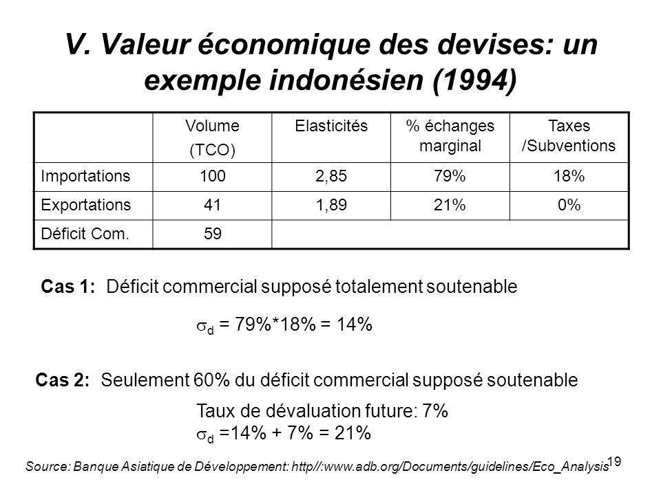 V. Valeur économique des devises: un exemple indonésien (1994)