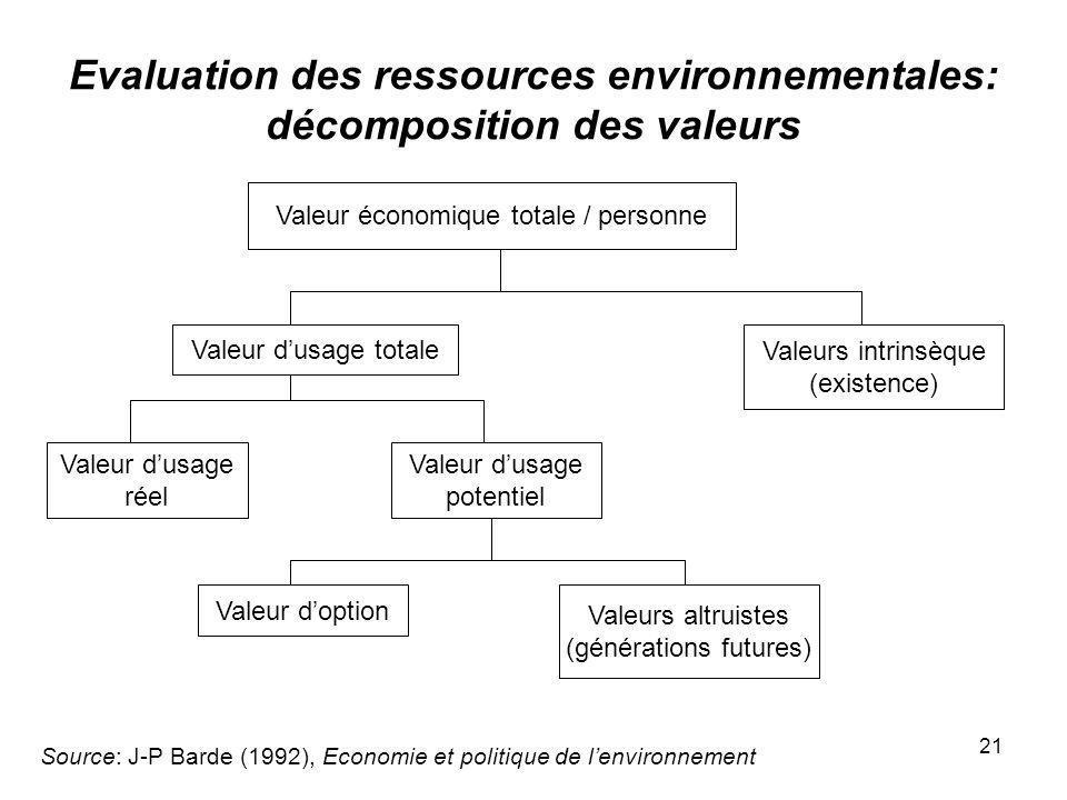 Evaluation des ressources environnementales: décomposition des valeurs