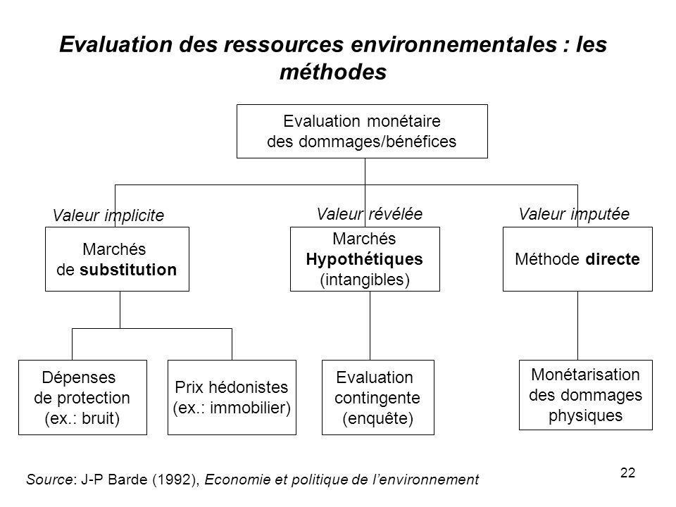 Evaluation des ressources environnementales : les méthodes