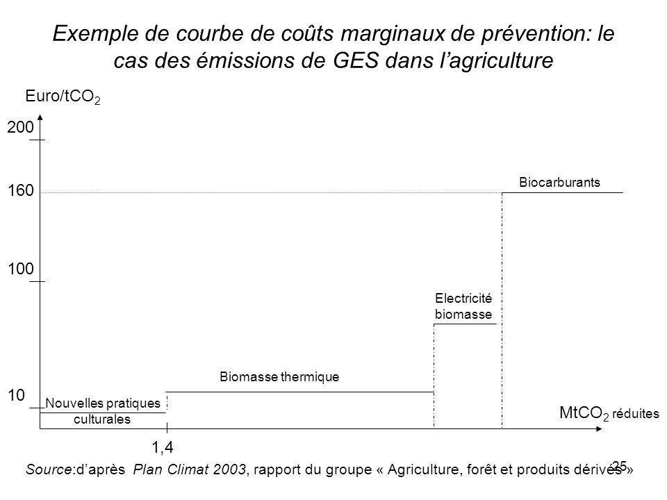 Exemple de courbe de coûts marginaux de prévention: le cas des émissions de GES dans l'agriculture