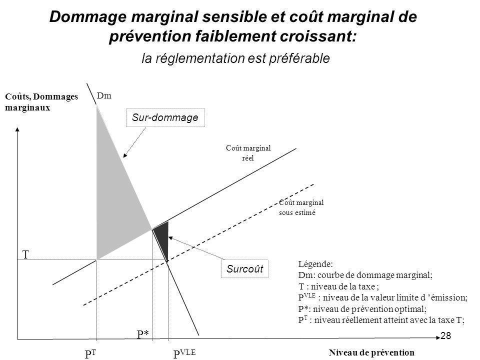 Dommage marginal sensible et coût marginal de prévention faiblement croissant: la réglementation est préférable