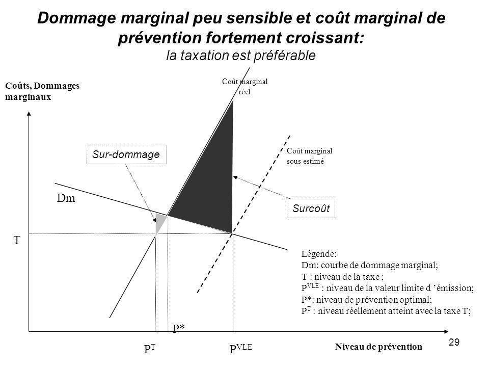 Dommage marginal peu sensible et coût marginal de prévention fortement croissant: la taxation est préférable