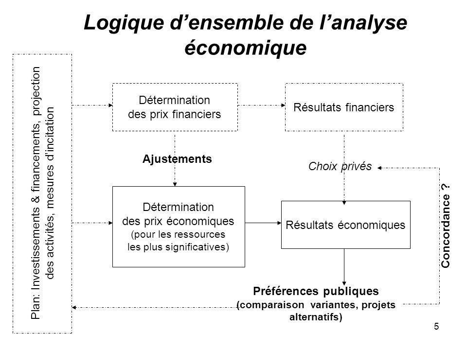 Logique d'ensemble de l'analyse économique