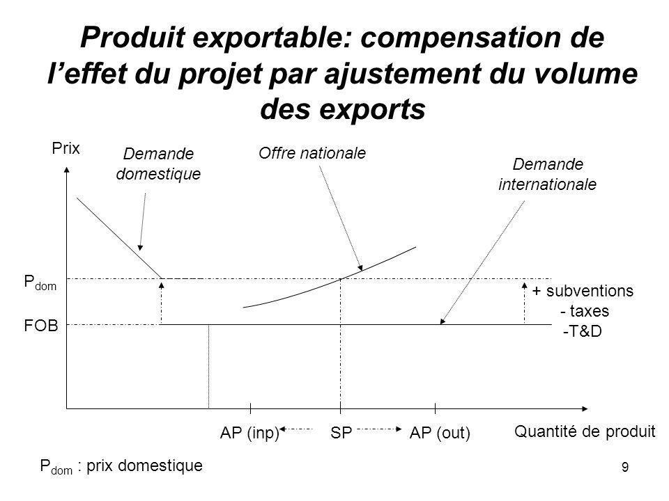 Produit exportable: compensation de l'effet du projet par ajustement du volume des exports