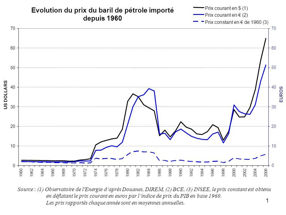 Evolution du prix du baril de pétrole importé depuis 1960
