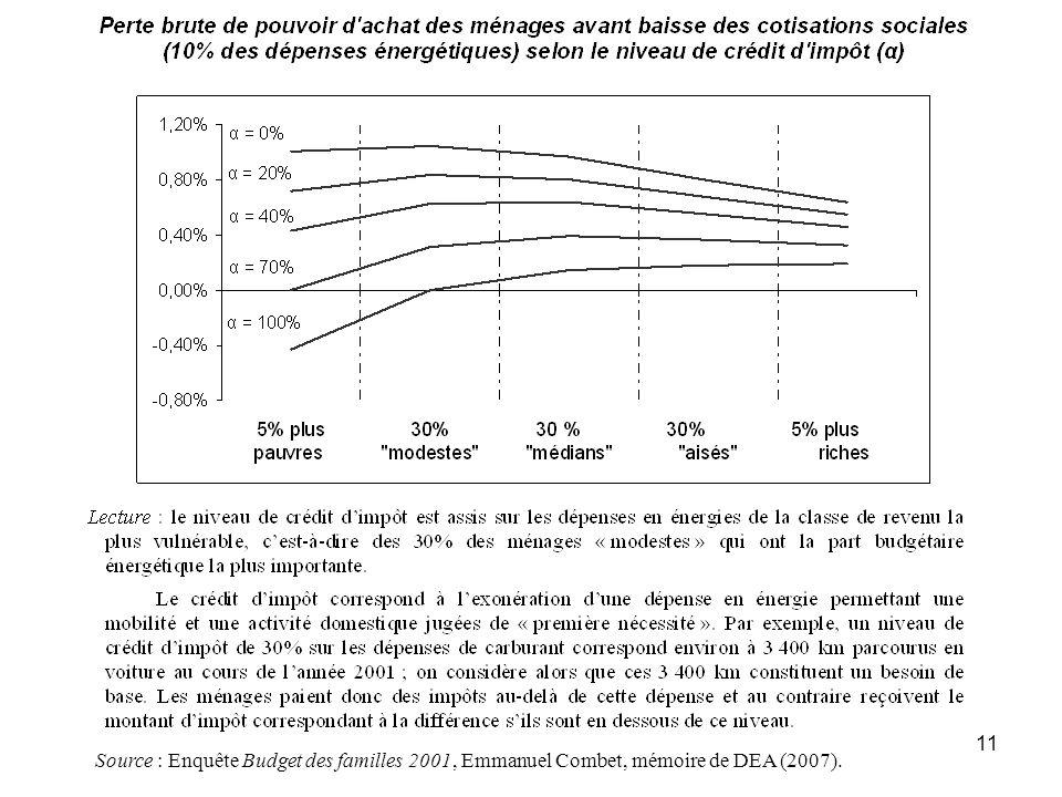 Source : Enquête Budget des familles 2001, Emmanuel Combet, mémoire de DEA (2007).