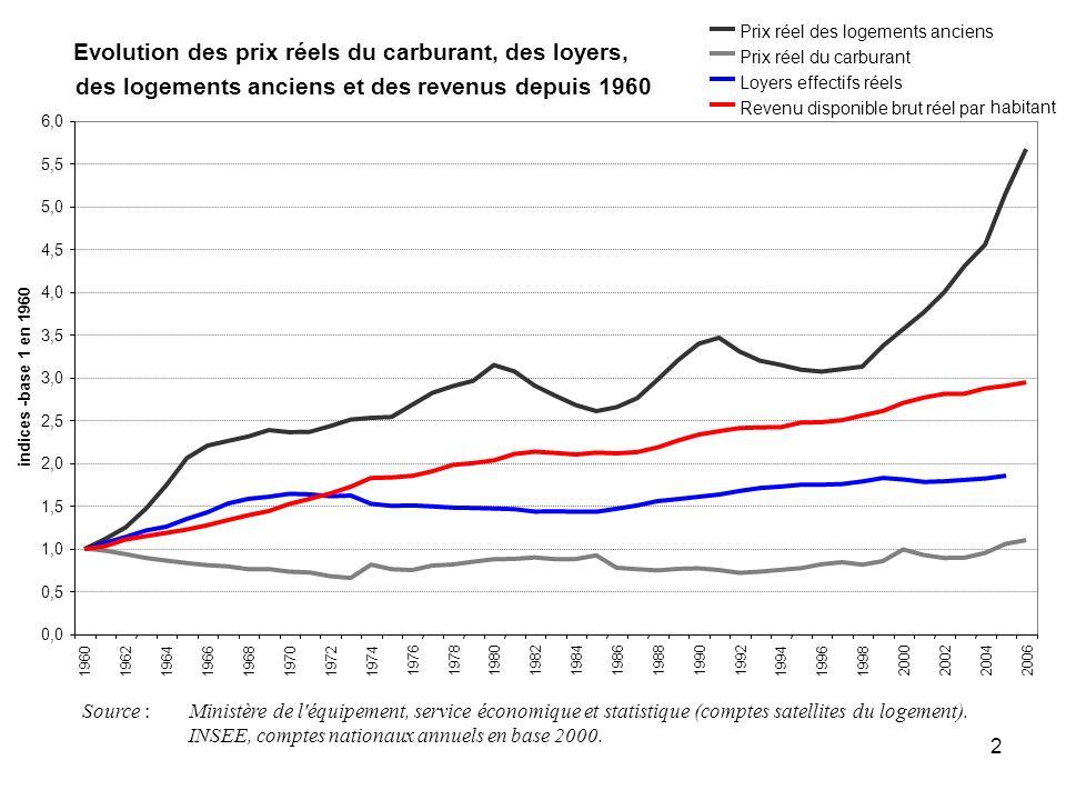 Evolution des prix réels du carburant, des loyers,
