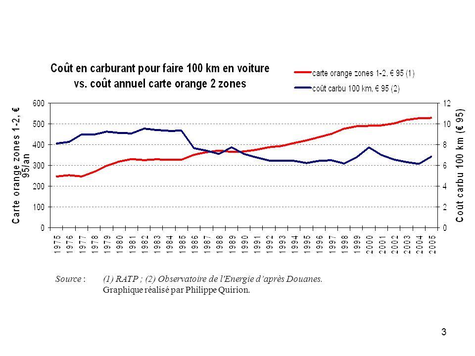 Source : (1) RATP ; (2) Observatoire de l Energie d'après Douanes.