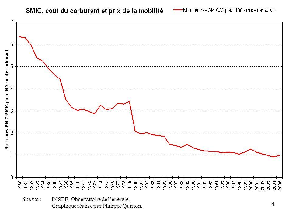 Source : INSEE, Observatoire de l'énergie.