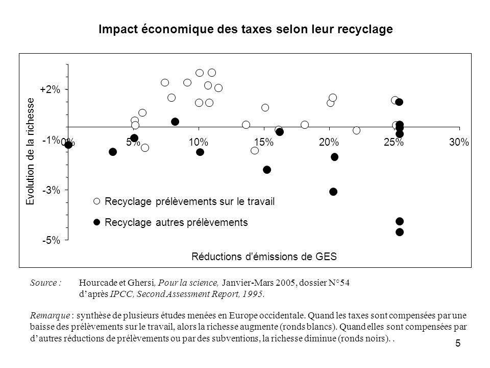 Impact économique des taxes selon leur recyclage